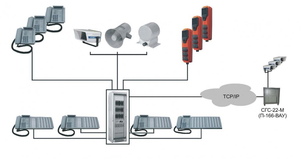 Открытая проводная связь