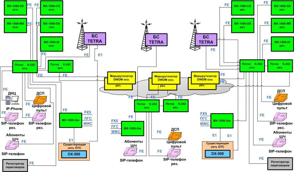 Схема организации сети IP-ТС