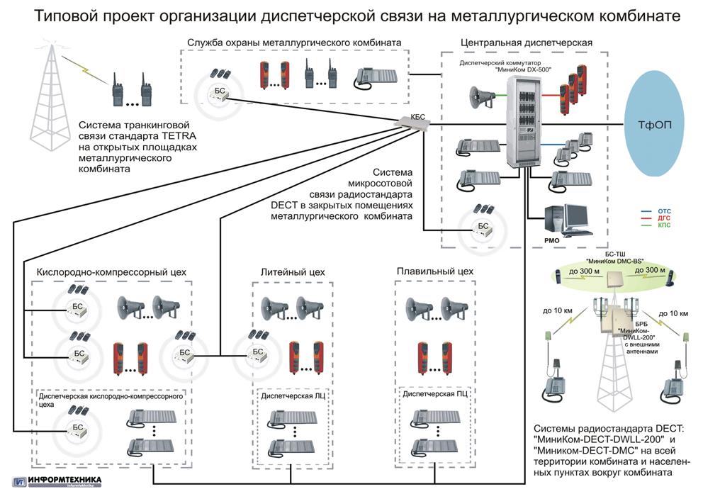 Схемы организации связи